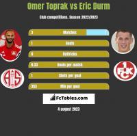 Omer Toprak vs Eric Durm h2h player stats