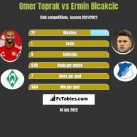 Omer Toprak vs Ermin Bicakcić h2h player stats