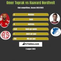 Omer Toprak vs Haavard Nordtveit h2h player stats