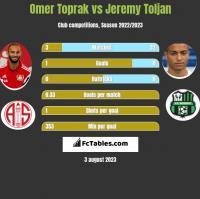 Omer Toprak vs Jeremy Toljan h2h player stats