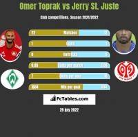 Omer Toprak vs Jerry St. Juste h2h player stats