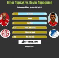 Omer Toprak vs Kevin Akpoguma h2h player stats