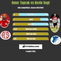 Omer Toprak vs Kevin Vogt h2h player stats