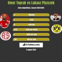 Omer Toprak vs Lukasz Piszczek h2h player stats