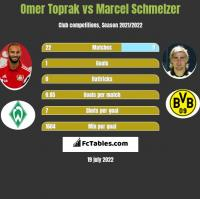 Omer Toprak vs Marcel Schmelzer h2h player stats