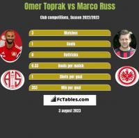 Omer Toprak vs Marco Russ h2h player stats