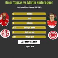 Omer Toprak vs Martin Hinteregger h2h player stats
