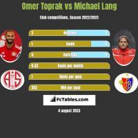 Omer Toprak vs Michael Lang h2h player stats