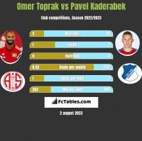 Omer Toprak vs Pavel Kaderabek h2h player stats