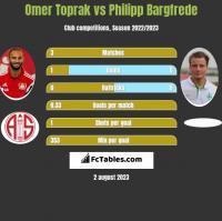 Omer Toprak vs Philipp Bargfrede h2h player stats