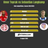 Omer Toprak vs Sebastian Langkamp h2h player stats
