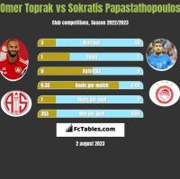 Omer Toprak vs Sokratis Papastathopoulos h2h player stats