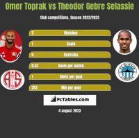 Omer Toprak vs Theodor Gebre Selassie h2h player stats