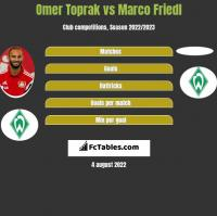 Omer Toprak vs Marco Friedl h2h player stats