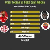 Omer Toprak vs Obite Evan Ndicka h2h player stats