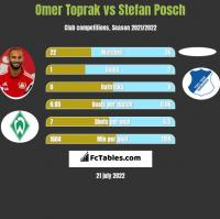 Omer Toprak vs Stefan Posch h2h player stats