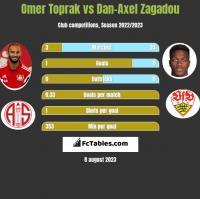 Omer Toprak vs Dan-Axel Zagadou h2h player stats