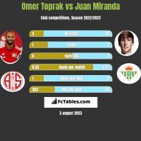 Omer Toprak vs Juan Miranda h2h player stats