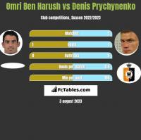 Omri Ben Harush vs Denis Prychynenko h2h player stats