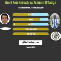 Omri Ben Harush vs Francis N'Ganga h2h player stats