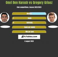 Omri Ben Harush vs Gregory Grisez h2h player stats