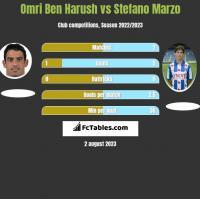 Omri Ben Harush vs Stefano Marzo h2h player stats