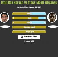 Omri Ben Harush vs Tracy Mpati Bibuangu h2h player stats