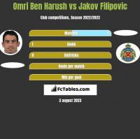 Omri Ben Harush vs Jakov Filipovic h2h player stats