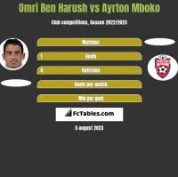 Omri Ben Harush vs Ayrton Mboko h2h player stats