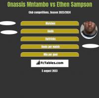 Onassis Mntambo vs Ethen Sampson h2h player stats
