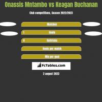 Onassis Mntambo vs Keagan Buchanan h2h player stats