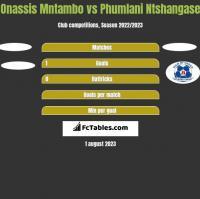 Onassis Mntambo vs Phumlani Ntshangase h2h player stats