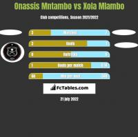 Onassis Mntambo vs Xola Mlambo h2h player stats