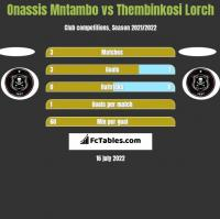 Onassis Mntambo vs Thembinkosi Lorch h2h player stats