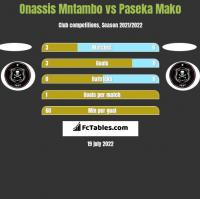 Onassis Mntambo vs Paseka Mako h2h player stats