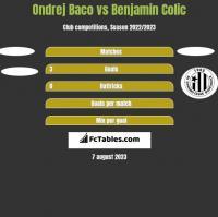 Ondrej Baco vs Benjamin Colic h2h player stats