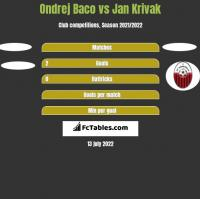 Ondrej Baco vs Jan Krivak h2h player stats