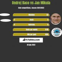 Ondrej Baco vs Jan Mikula h2h player stats