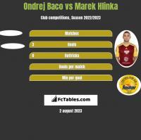 Ondrej Baco vs Marek Hlinka h2h player stats