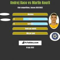 Ondrej Baco vs Martin Kouril h2h player stats
