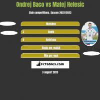 Ondrej Baco vs Matej Helesic h2h player stats