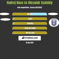 Ondrej Baco vs Olexandr Azatskiy h2h player stats