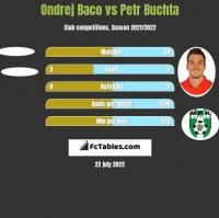 Ondrej Baco vs Petr Buchta h2h player stats
