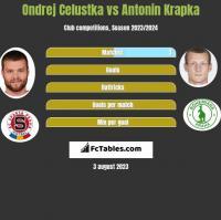 Ondrej Celustka vs Antonin Krapka h2h player stats