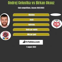 Ondrej Celustka vs Birkan Oksuz h2h player stats