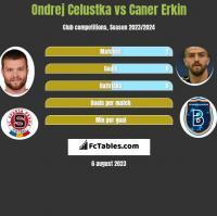 Ondrej Celustka vs Caner Erkin h2h player stats