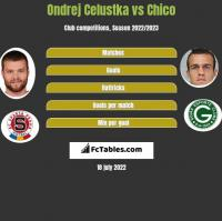 Ondrej Celustka vs Chico h2h player stats
