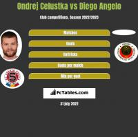 Ondrej Celustka vs Diego Angelo h2h player stats