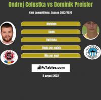 Ondrej Celustka vs Dominik Preisler h2h player stats