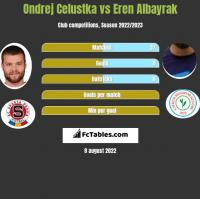 Ondrej Celustka vs Eren Albayrak h2h player stats